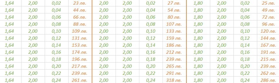 дунапрен-3030-цени2